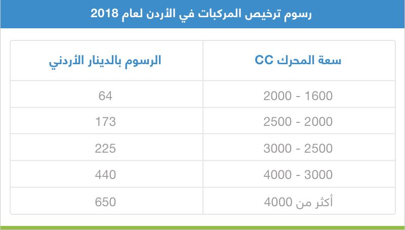 رسوم ترخيص المركبات 2018 في الاردن